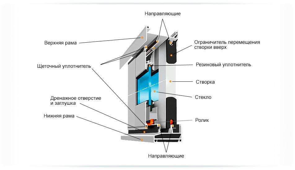 Холодное остекление балкона и лоджии: преимущества и монтаж.