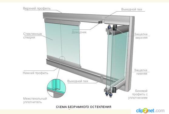 принцип устройства безрамного холодного остекления