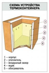 схема устройства термоконтейнера