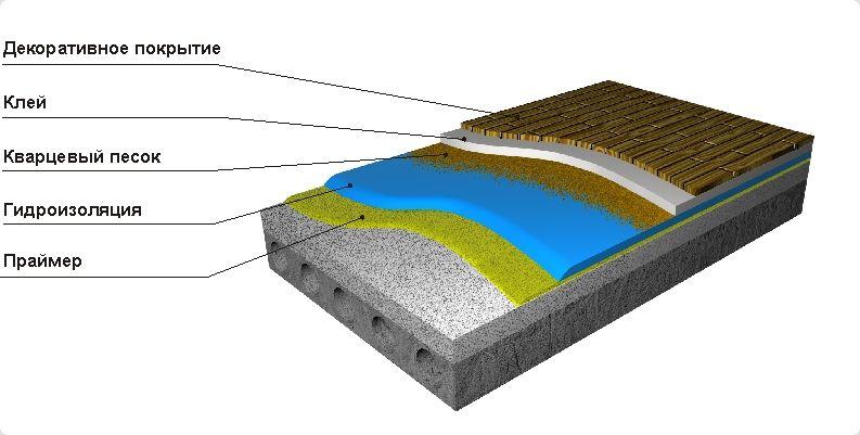 Гидроизоляция балкона от пола до потолка.