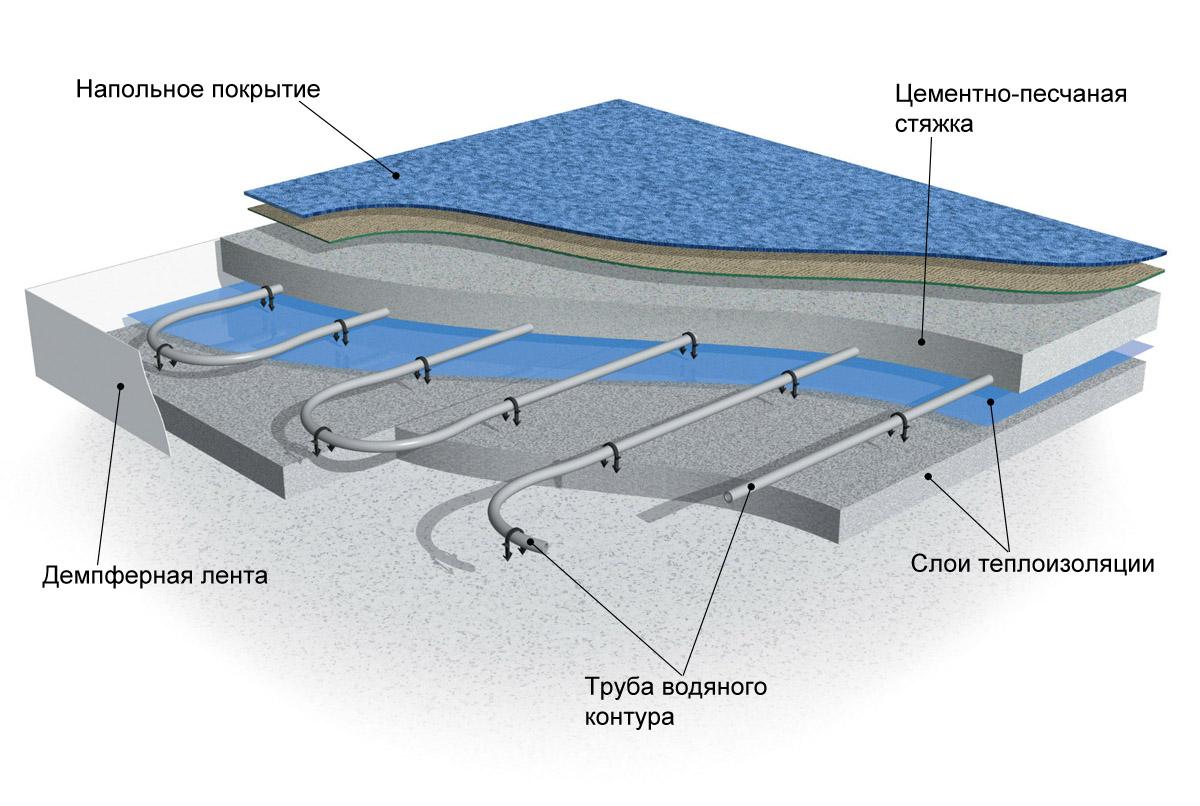 водяной теплый пол
