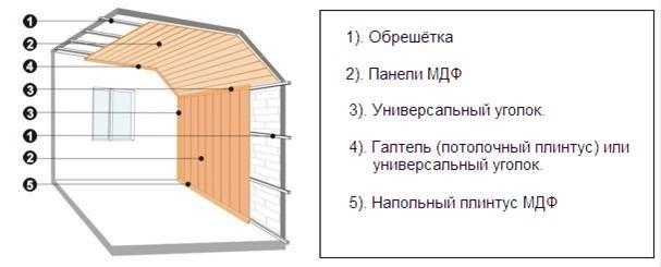 Схема отделки панелями МДФ