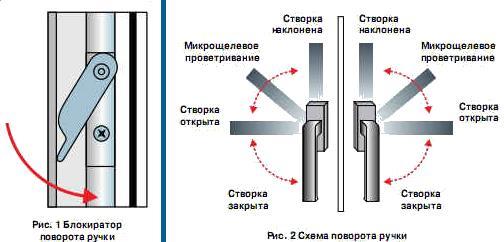 схема поворота