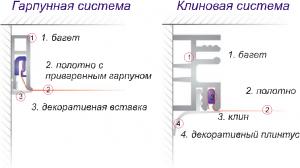Системы крепления тканевых потолков
